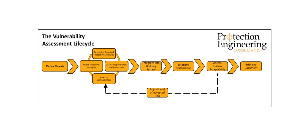 Vulnerability Assessment Lifecycle Main