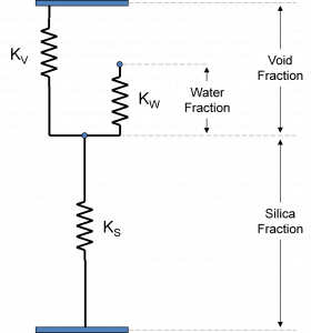 Element Schematic of Three-Spring Compaction Model