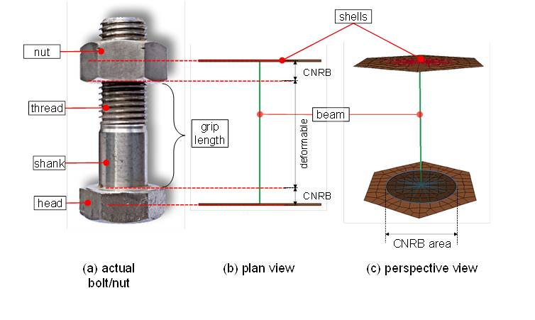 Figure 4: Simplified finite element model of a bolt/nut, (a) actual bolt/nut, (b) plan view, (c) perspective view.