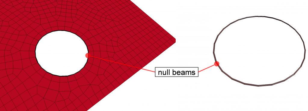 Figure 5: Null beam elements placed around the bolt-hole.