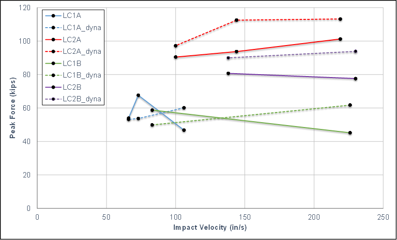 Figure 6: Peak force versus impact velocity from dynamic/pendulum tests, experimental data and LS-DYNA simplified simulations.