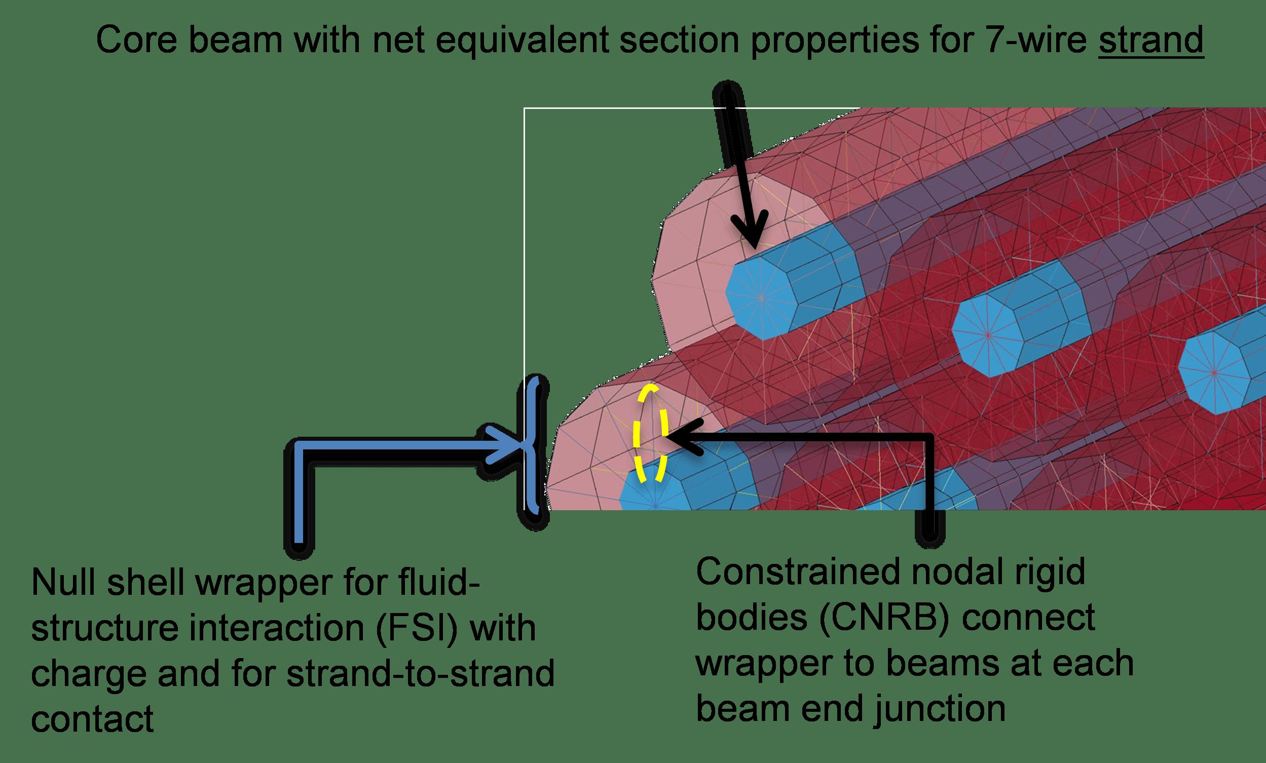 Strand Element Formulation | PEC