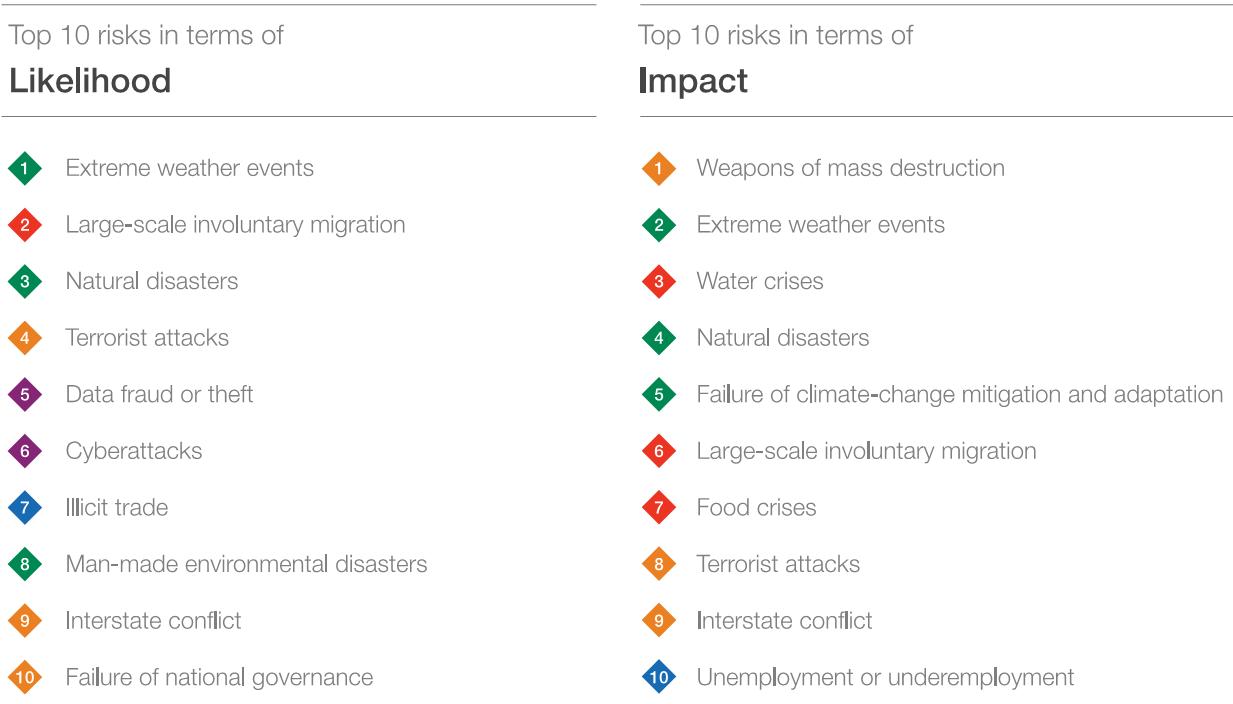 image listing top 10 risks of likelihood and impact