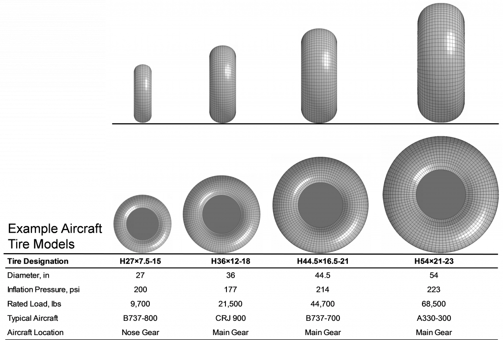Numerical Modeling of Tires for Ground Interaction   PEC