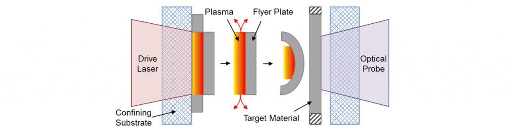 Laser Driven Flyer Plate, laser measurment