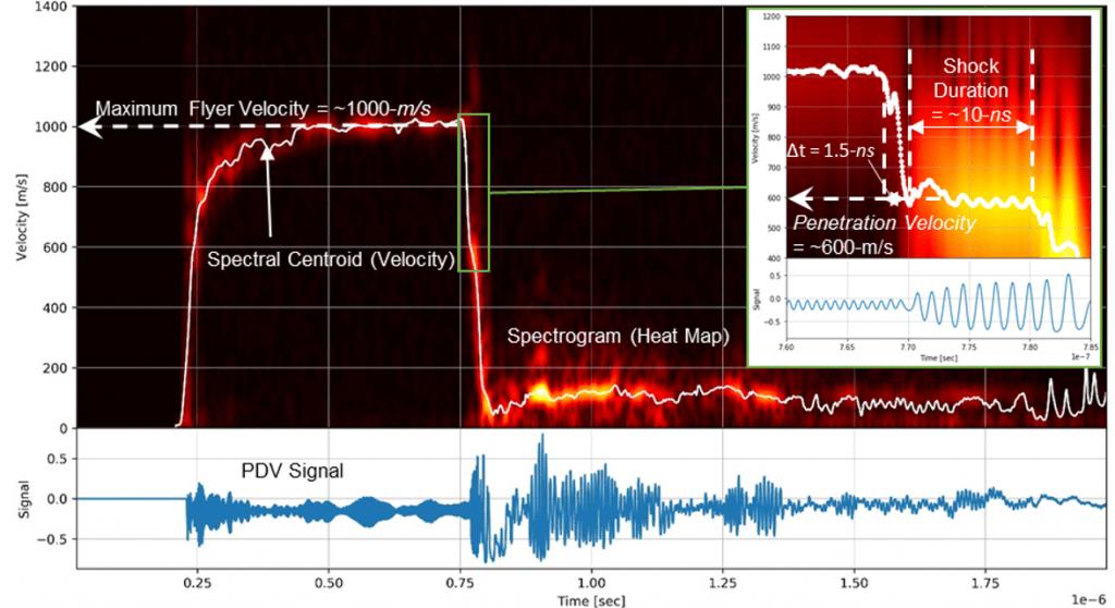 Signal Processing, Flyer Velocity, laser measurement